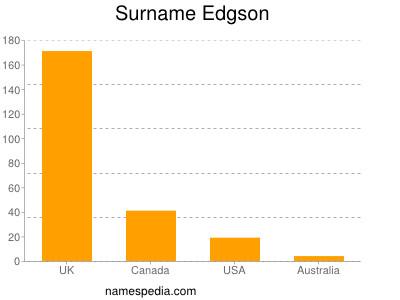 Surname Edgson