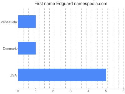 Given name Edguard