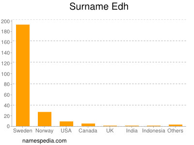 Surname Edh