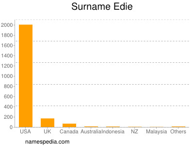 Surname Edie