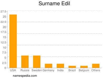 Surname Edil