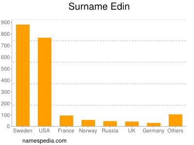 Surname Edin