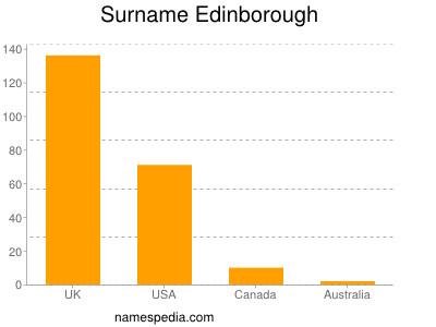 Surname Edinborough