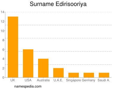 Surname Edirisooriya