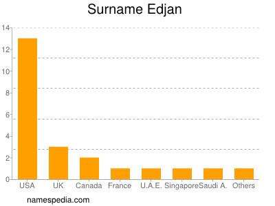 Surname Edjan