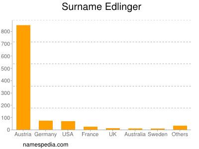 Surname Edlinger