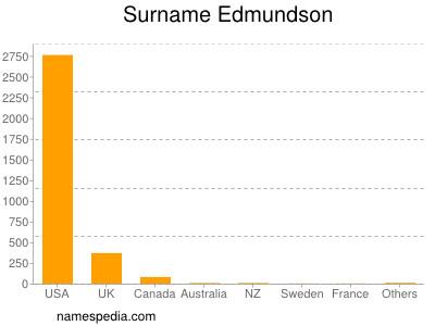 Surname Edmundson