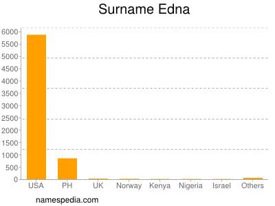 Surname Edna