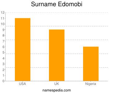Surname Edomobi