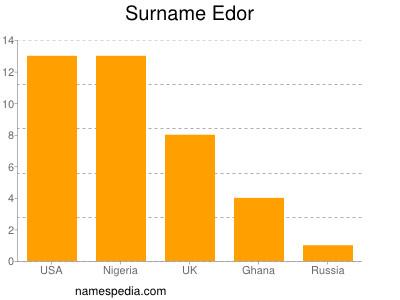 Surname Edor