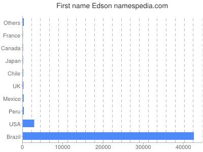 Given name Edson