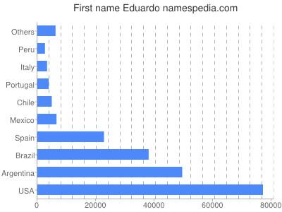 Given name Eduardo