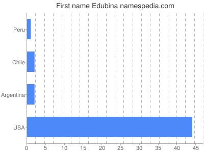Given name Edubina
