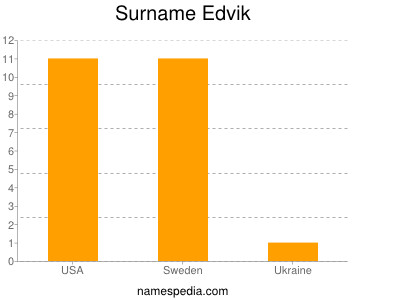 Surname Edvik