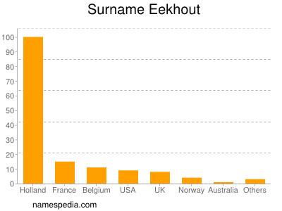 Surname Eekhout