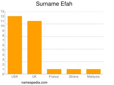 Surname Efah