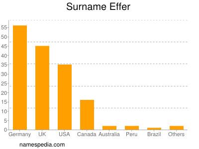 Surname Effer