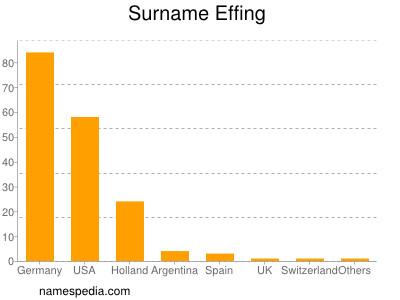 Surname Effing