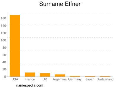 Surname Effner