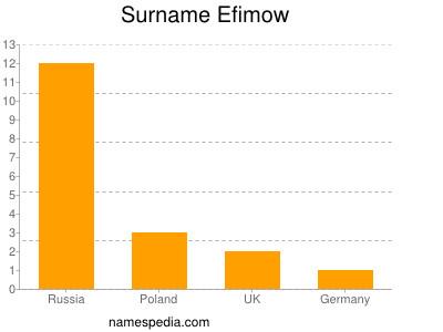 Surname Efimow