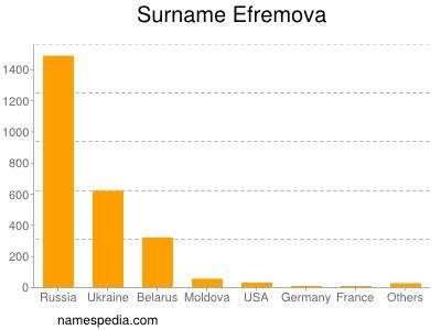 Surname Efremova