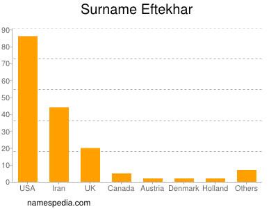 Surname Eftekhar