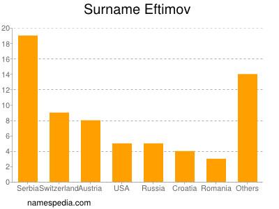 Surname Eftimov