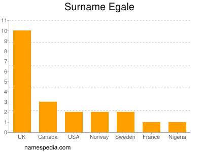 Surname Egale