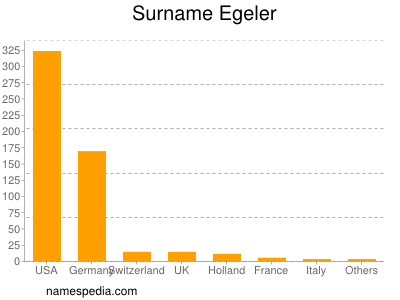 Surname Egeler