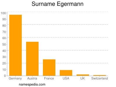 Surname Egermann