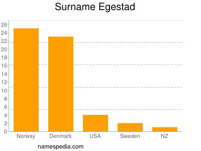 Surname Egestad
