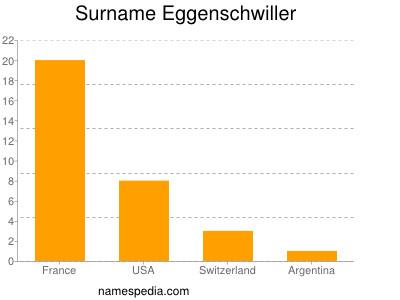 Surname Eggenschwiller
