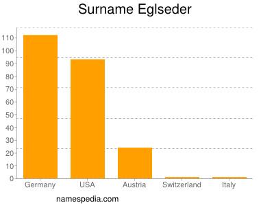 Surname Eglseder