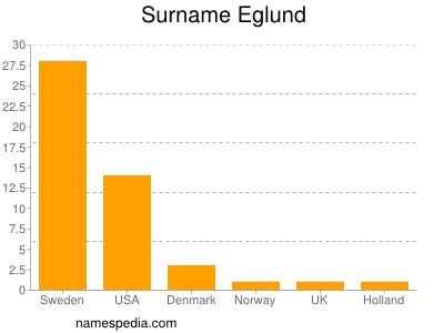 Surname Eglund
