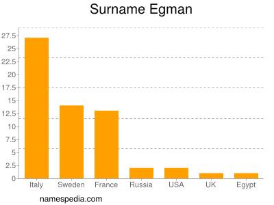 Surname Egman