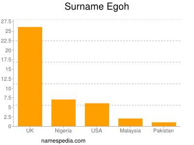 Surname Egoh