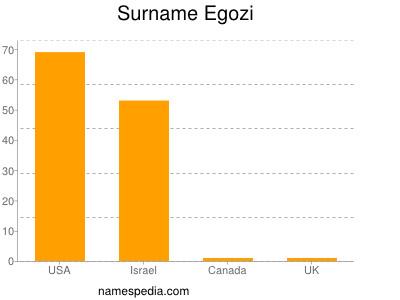 Surname Egozi