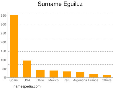 Surname Eguiluz