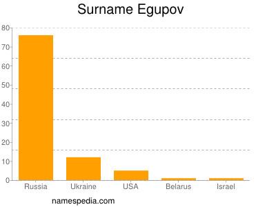 Surname Egupov