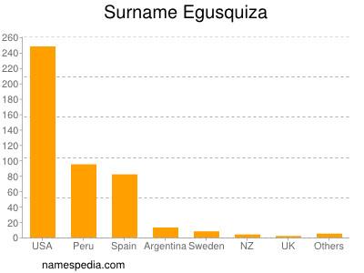 Surname Egusquiza