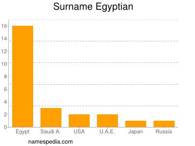 Surname Egyptian