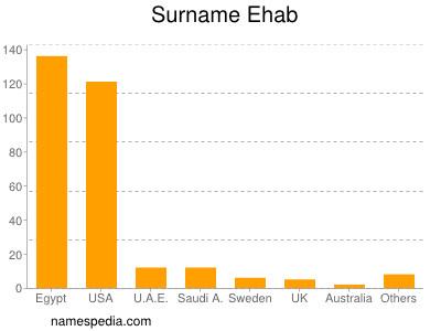 Surname Ehab