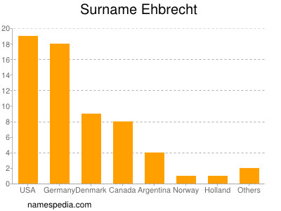 Surname Ehbrecht