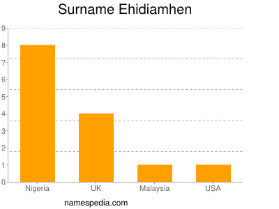 Surname Ehidiamhen