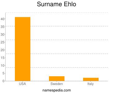 Surname Ehlo