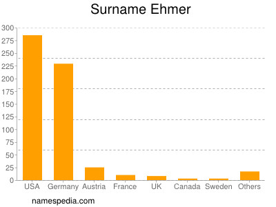 Surname Ehmer