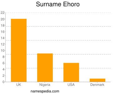 Surname Ehoro