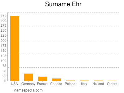 Surname Ehr