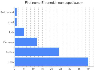 Given name Ehrenreich
