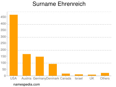 Surname Ehrenreich